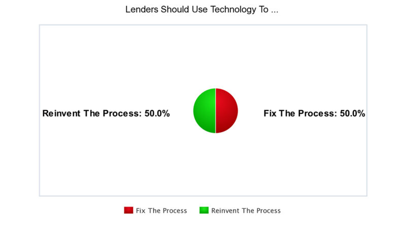 Lenders Are Split On How To Best Use Technology